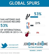 The San Antonio Spurs had an NBA-record 53% of international players in 2013-14.