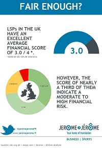 Nearly a third of LSPs in the UK have a financial score indicating a moderate to high risk.
