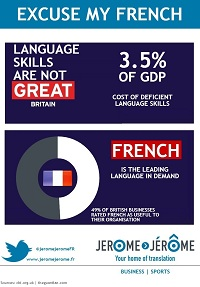 Deficient language skills cost UK exporters 3.5% of GDP. French is the leading language in demand.