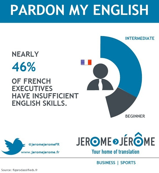 Nearly 46% of French executives have insufficient English skills