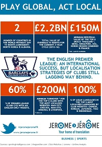 The English Premier League: an international success, but localisation strategies of clubs still lagging way behind.