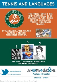 The French Open is the only Grand Slam to be translated. Djokovic speaks five languages.