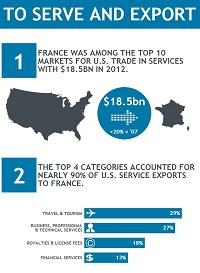 France was among the top 10 markets for U.S. trade in services with $18.5bn in 2012.